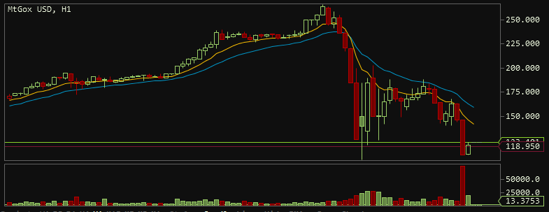 hourly chart. left-most point is from 4/8/2013