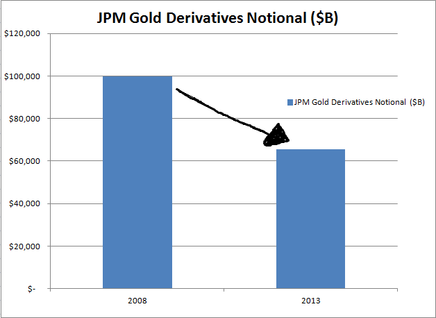 Plunging Gross Gold Derivatives Exposure - MM, not B (chart title is wrong)