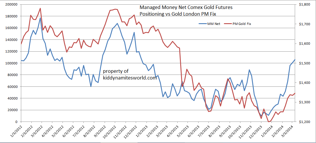Managed Money Net positioning vs gold price