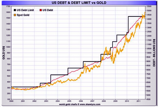 Gold vs U.S. Debt - from Early 2012