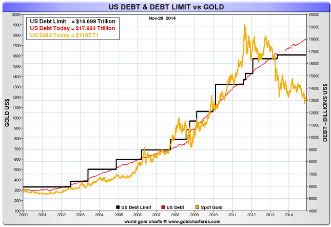 Gold Vs U S Debt Narrow View